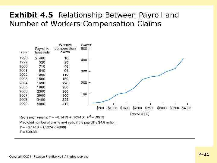 Exhibit 4. 5 Relationship Between Payroll and Number of Workers Compensation Claims Copyright ©