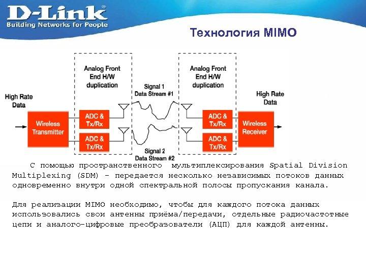 Технология MIMO С помощью пространственного мультиплексирования Spatial Division Multiplexing (SDM) – передается несколько независимых