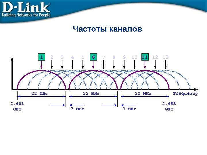 Частоты каналов 1 22 MHz 2. 401 GHz 2 3 4 5 6 22