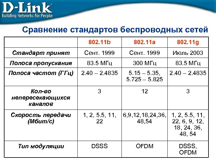 Сравнение стандартов беспроводных сетей 802. 11 b 802. 11 a 802. 11 g Стандарт