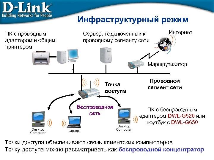 Инфраструктурный режим ПК с проводным адаптером и общим принтером Сервер, подключенный к проводному сегменту