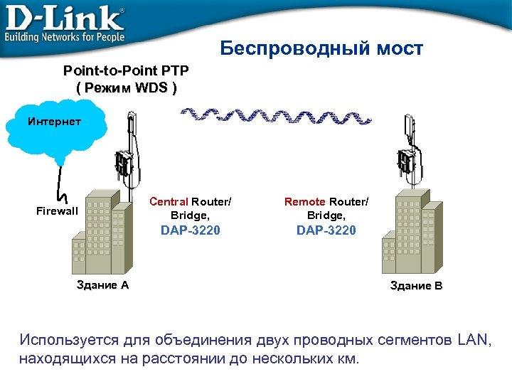 Беспроводный мост Point-to-Point PTP ( Режим WDS ) Интернет Здание A Central Router/ Bridge,