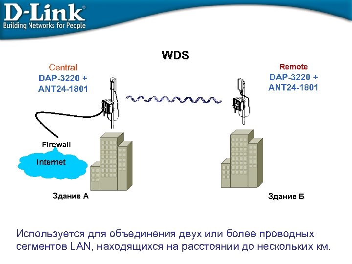 WDS Central DAP-3220 + ANT 24 -1801 Remote DAP-3220 + ANT 24 -1801 Firewall