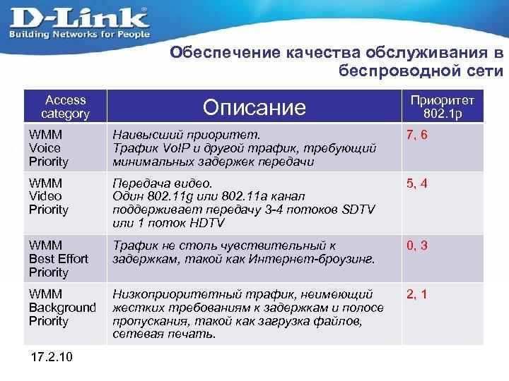 Обеспечение качества обслуживания в беспроводной сети Access category Описание Приоритет 802. 1 р WMM