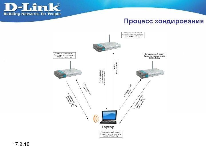 Процесс зондирования 17. 2. 10
