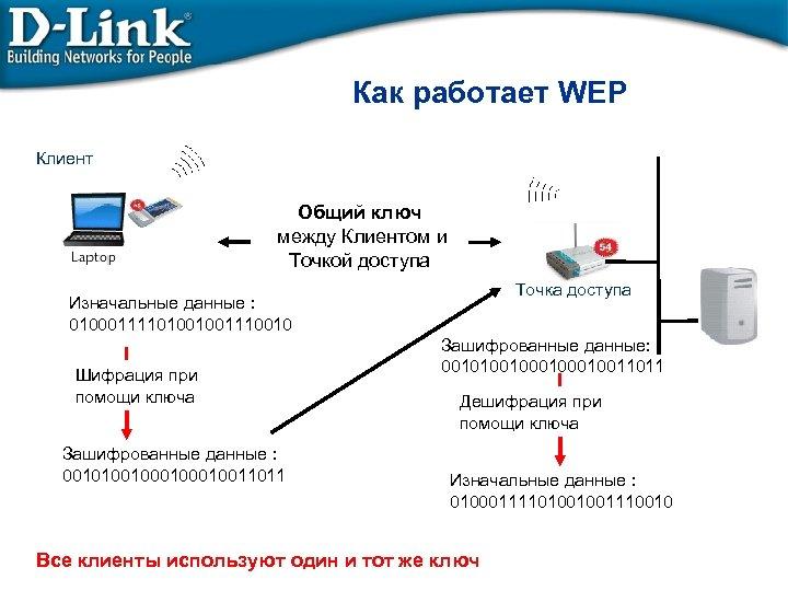 Как работает WEP Клиент Общий ключ между Клиентом и Точкой доступа Точка доступа Изначальные