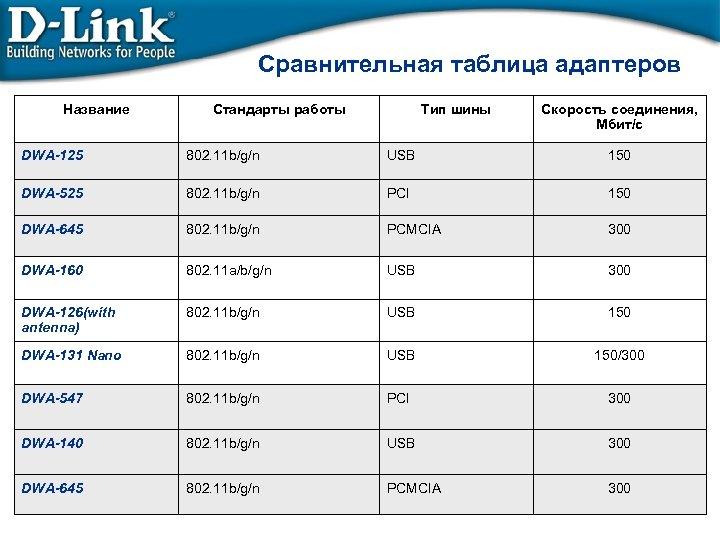 Сравнительная таблица адаптеров Название Стандарты работы Тип шины Скорость соединения, Мбит/с DWA-125 802. 11