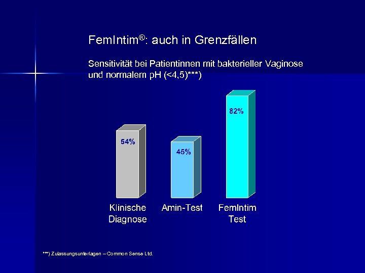Fem. Intim®: auch in Grenzfällen Sensitivität bei Patientinnen mit bakterieller Vaginose und normalem p.