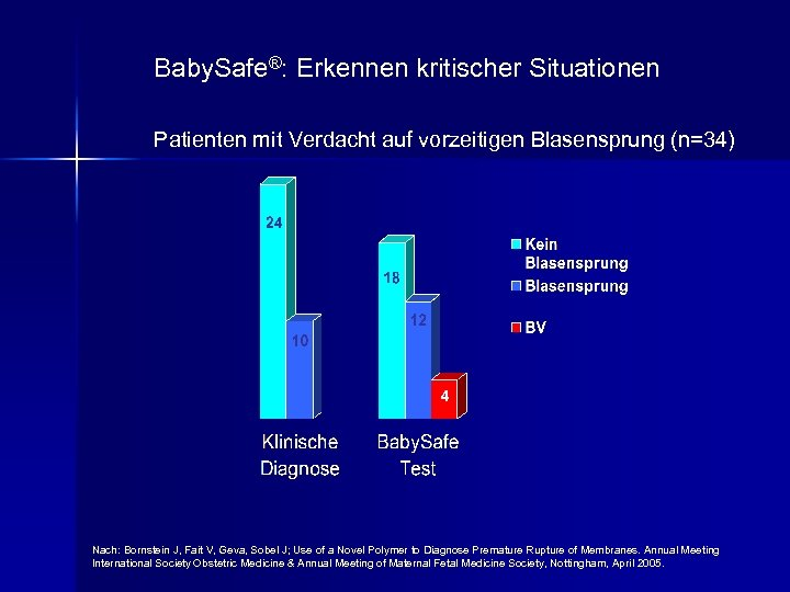 Baby. Safe®: Erkennen kritischer Situationen Patienten mit Verdacht auf vorzeitigen Blasensprung (n=34) Nach: Bornstein