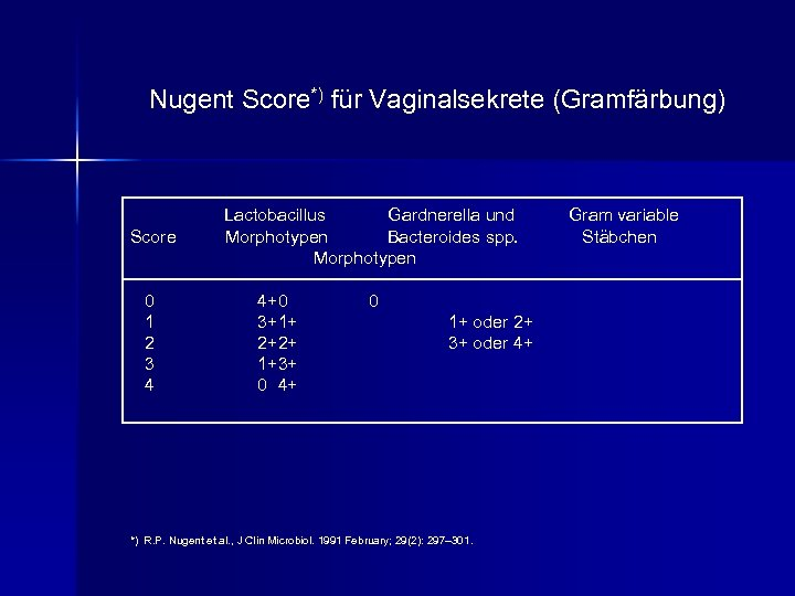 Nugent Score*) für Vaginalsekrete (Gramfärbung) Score 0 1 2 3 4 Lactobacillus Gardnerella und
