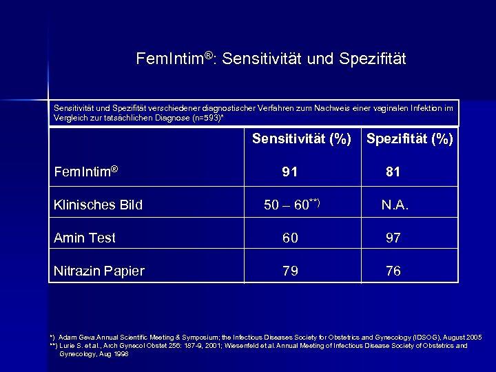 Fem. Intim®: Sensitivität und Spezifität verschiedener diagnostischer Verfahren zum Nachweis einer vaginalen Infektion im