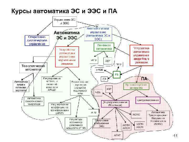 Курсы автоматика ЭС и ЭЭС и ПА 11
