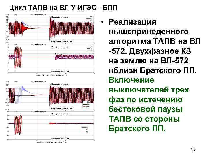 Цикл ТАПВ на ВЛ У-ИГЭС - БПП • Реализация вышеприведенного алгоритма ТАПВ на ВЛ