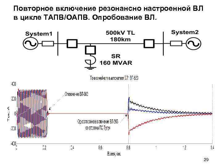 Повторное включение резонансно настроенной ВЛ в цикле ТАПВ/ОАПВ. Опробование ВЛ. 29
