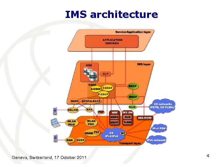 IMS architecture Geneva, Switzerland, 17 October 2011 4
