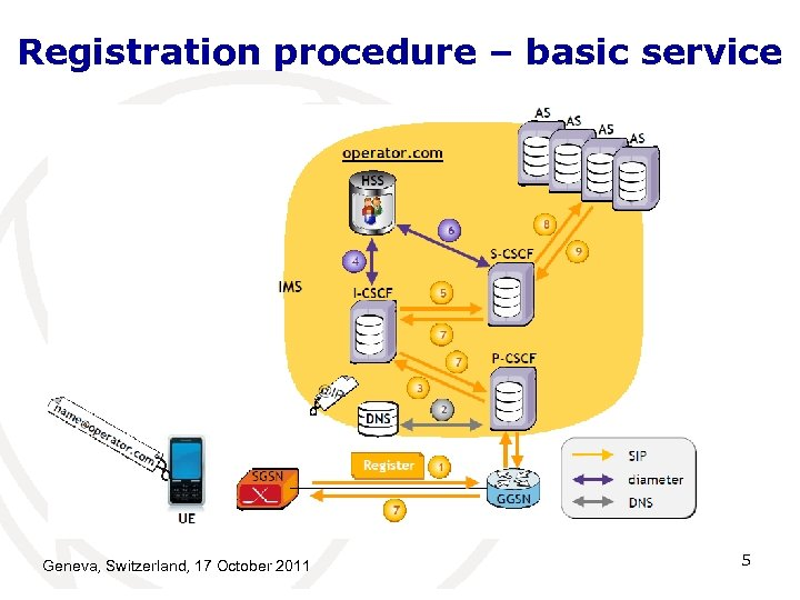Registration procedure – basic service Geneva, Switzerland, 17 October 2011 5