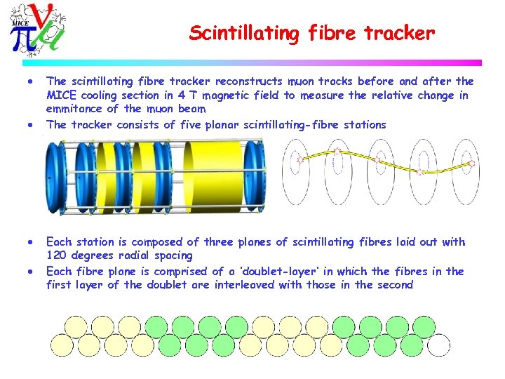 Scintillating fibre tracker · · The scintillating fibre tracker reconstructs muon tracks before and