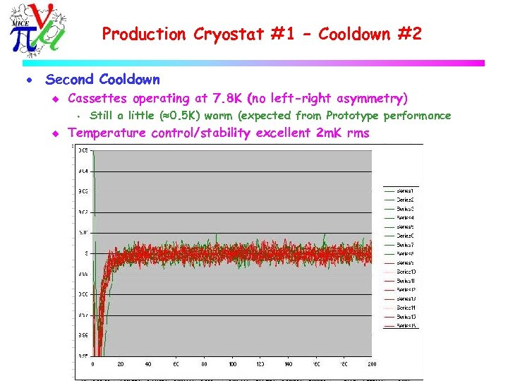 Production Cryostat #1 – Cooldown #2 · Second Cooldown u Cassettes operating at 7.