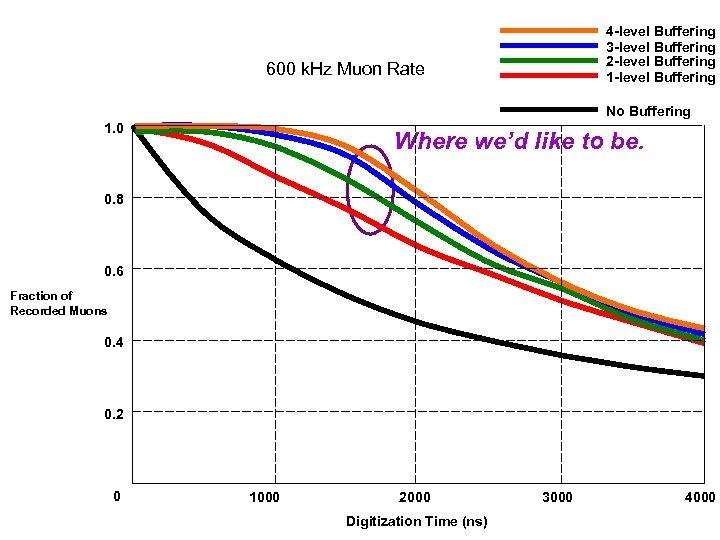 4 -level Buffering 3 -level Buffering 2 -level Buffering 1 -level Buffering 600 k.