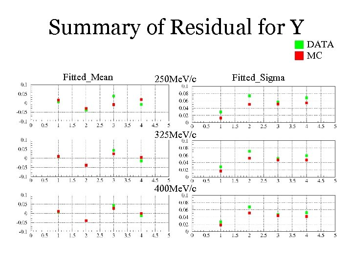 Summary of Residual for Y Fitted_Mean 250 Me. V/c 325 Me. V/c 400 Me.