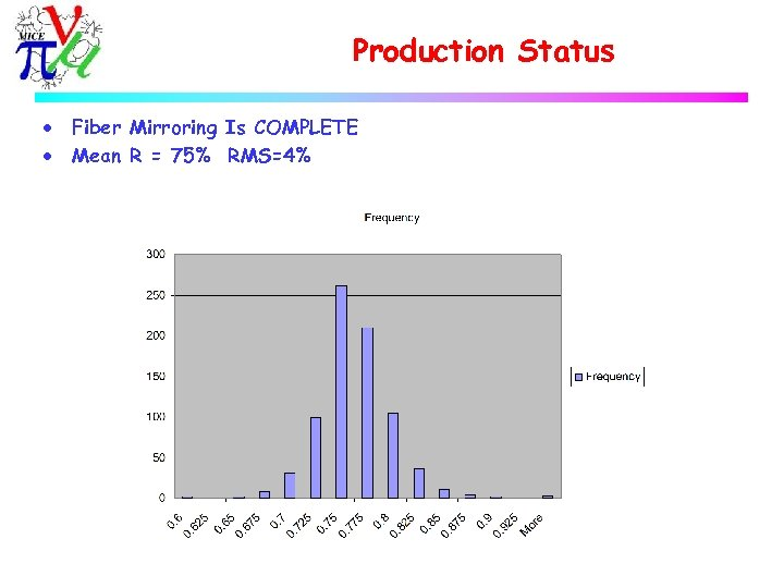 Production Status · · Fiber Mirroring Is COMPLETE Mean R = 75% RMS=4%