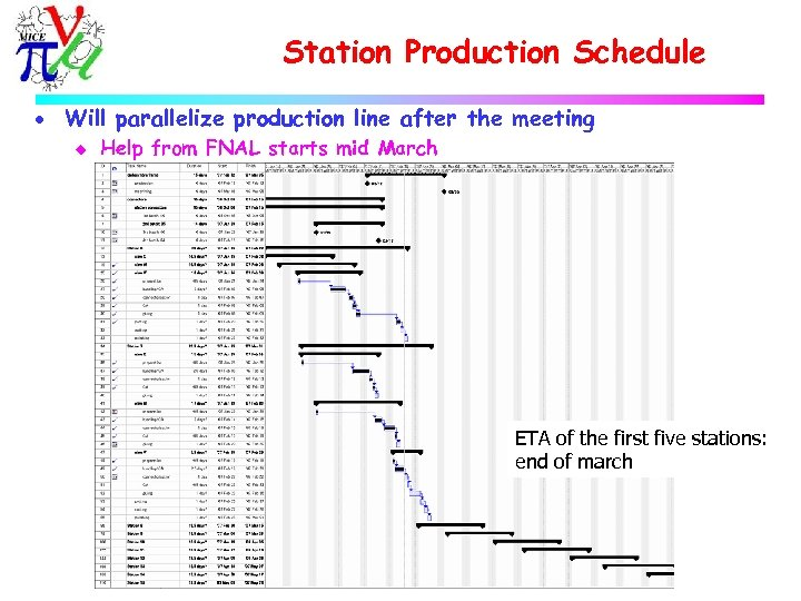 Station Production Schedule · Will parallelize production line after the meeting u Help from