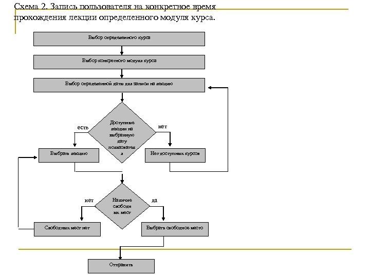 Схема 2. Запись пользователя на конкретное время прохождения лекции определенного модуля курса. Выбор определенного
