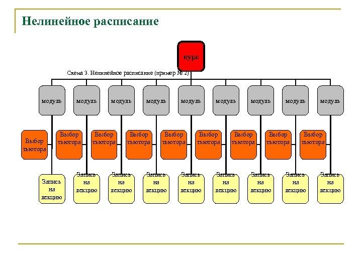 Нелинейное расписание курс Схема 3. Нелинейное расписание (пример № 2) модуль Выбор тьютора Запись
