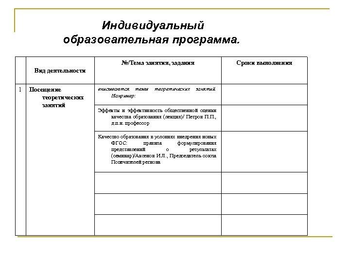 Индивидуальный образовательная программа. №/Тема занятия, задания Сроки выполнения Вид деятельности 1 Посещение теоретических занятий