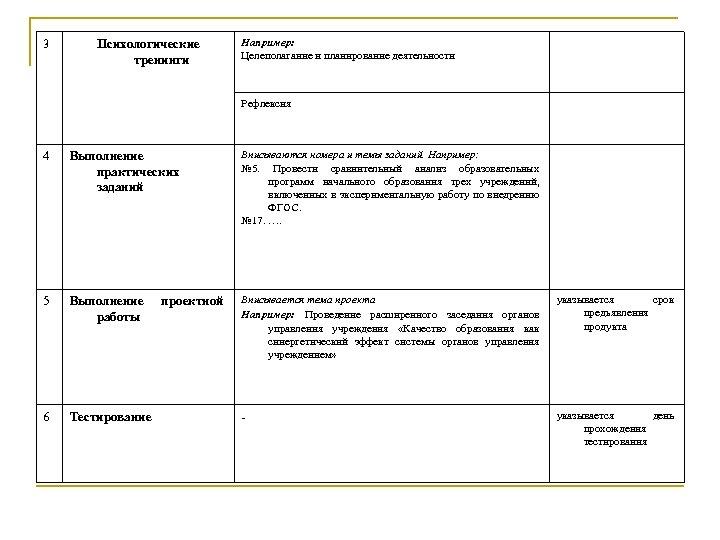 3 Психологические тренинги Например: Целеполагание и планирование деятельности Рефлексия 4 Выполнение практических заданий Вписываются