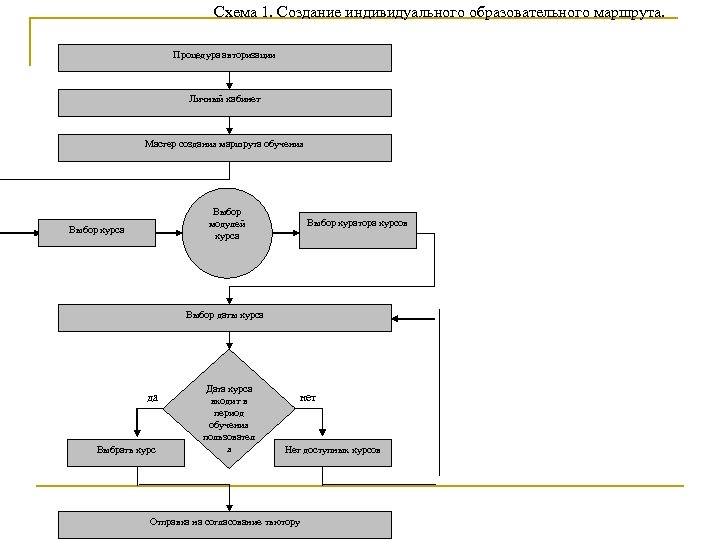 Схема 1. Создание индивидуального образовательного маршрута. Процедура авторизации Личный кабинет Мастер создания маршрута обучения