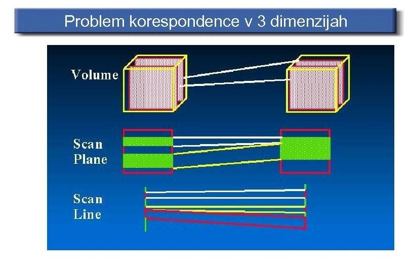 Problem korespondence v 3 dimenzijah