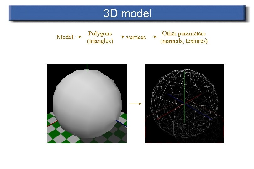 3 D model Model Polygons (triangles) vertices Other parameters (normals, textures)
