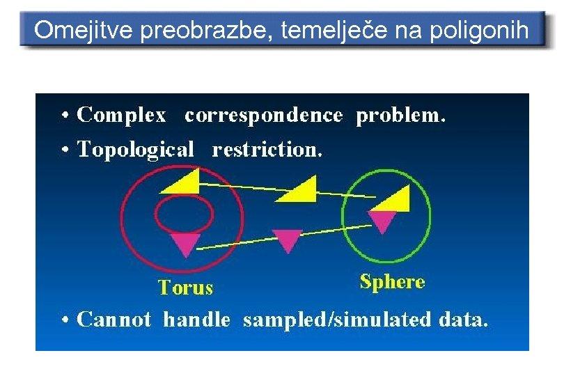 Omejitve preobrazbe, temelječe na poligonih