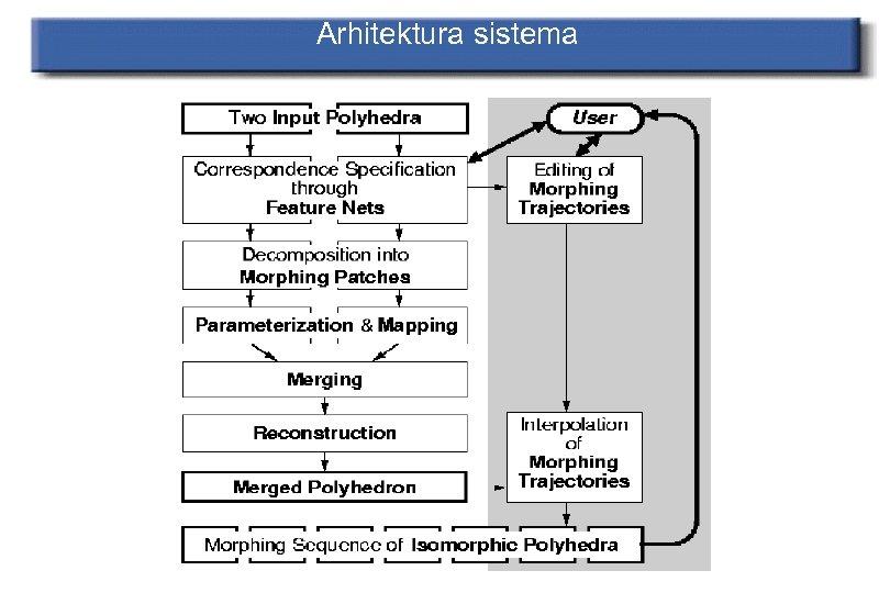 Arhitektura sistema