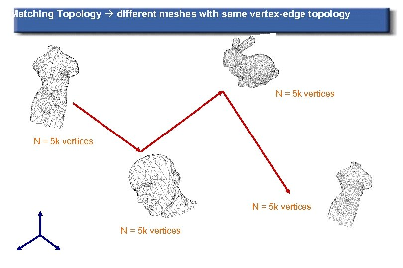 Matching Topology different meshes with same vertex-edge topology N = 5 k vertices