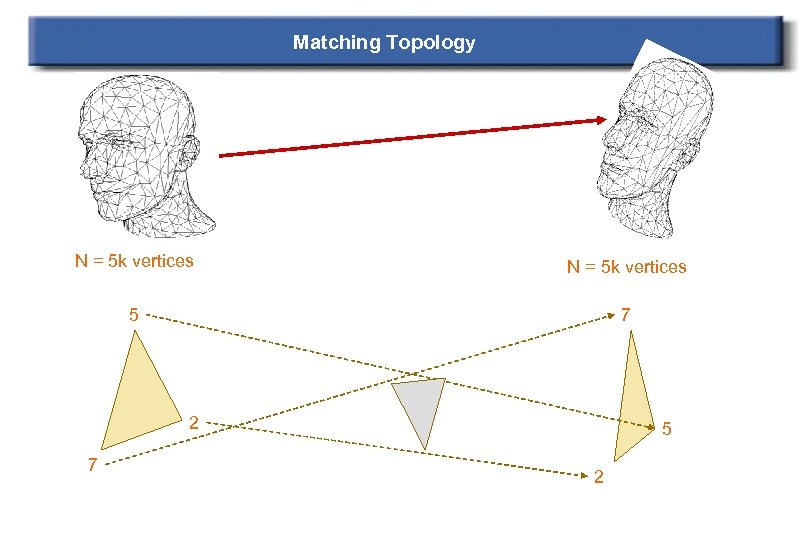 Matching Topology N = 5 k vertices 5 7 2 7 5 2