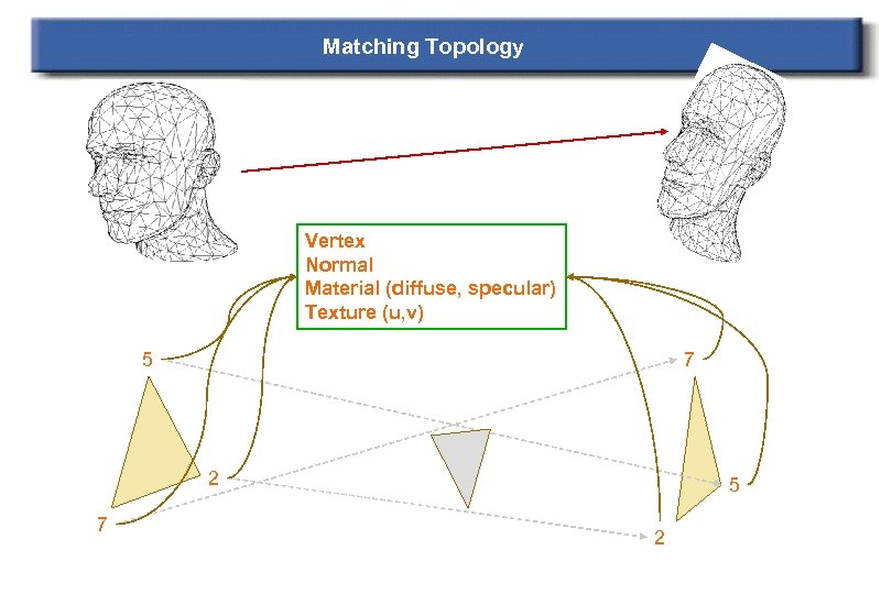 Matching Topology Vertex Normal Material (diffuse, specular) Texture (u, v) 5 7 2 7