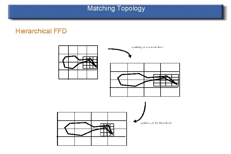 Matching Topology Hierarchical FFD