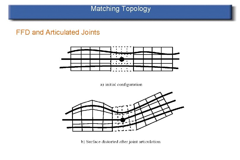 Matching Topology FFD and Articulated Joints