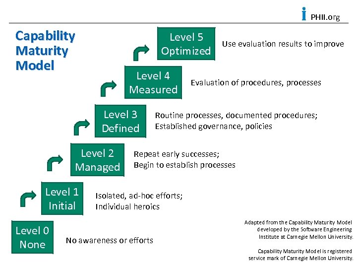 PHII. org Capability Maturity Model Level 5 Optimized Level 4 Measured Level 3 Defined
