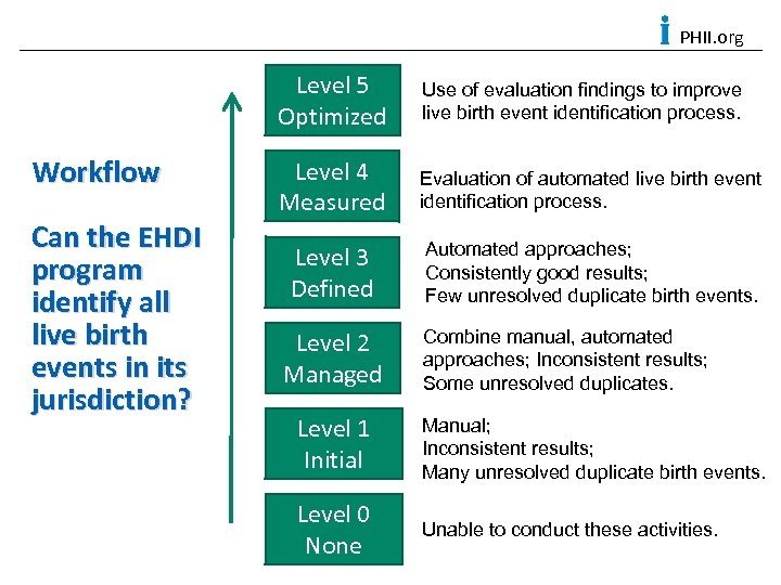 PHII. org Level 5 Optimized Workflow Can the EHDI program identify all live birth