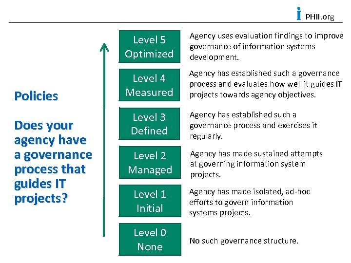 PHII. org Level 5 Optimized Policies Does your agency have a governance process that