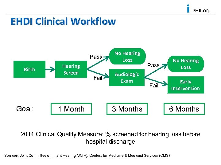 PHII. org EHDI Clinical Workflow Pass Birth Goal: Hearing Screen 1 Month Fail No
