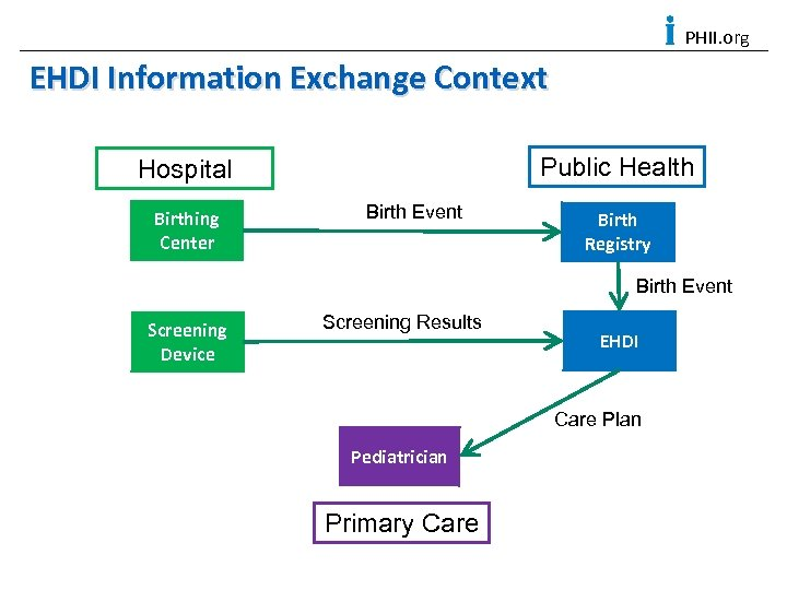 PHII. org EHDI Information Exchange Context Public Health Hospital Birthing Center Birth Event Birth