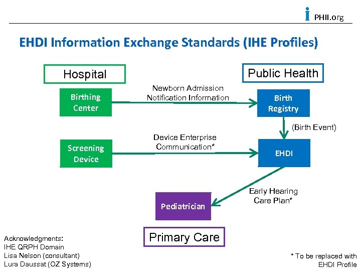 PHII. org EHDI Information Exchange Standards (IHE Profiles) Public Health Hospital Birthing Center Newborn