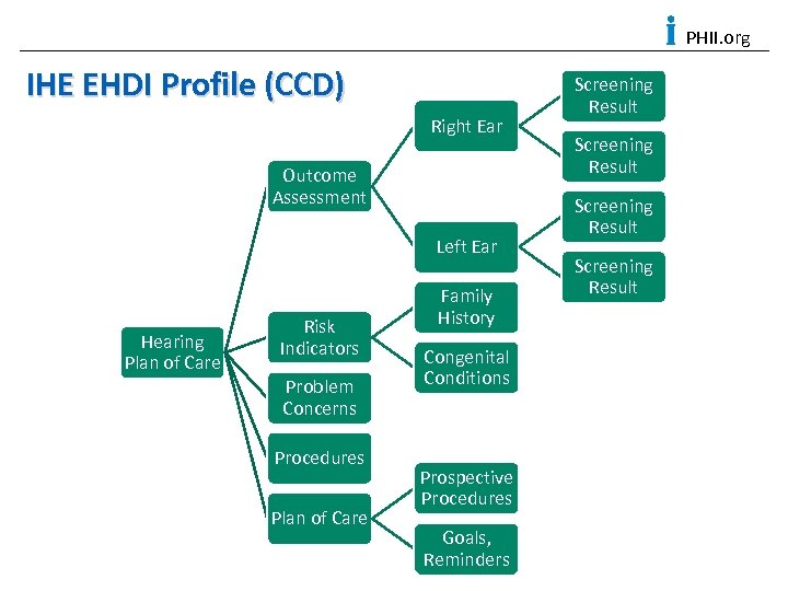 PHII. org IHE EHDI Profile (CCD) Right Ear Outcome Assessment Left Ear Hearing Plan