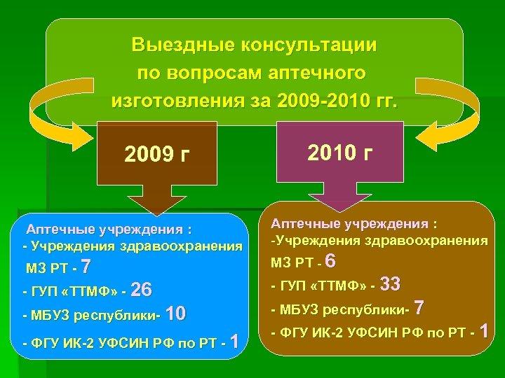 Выездные консультации по вопросам аптечного изготовления за 2009 -2010 гг. 2009 г Аптечные учреждения