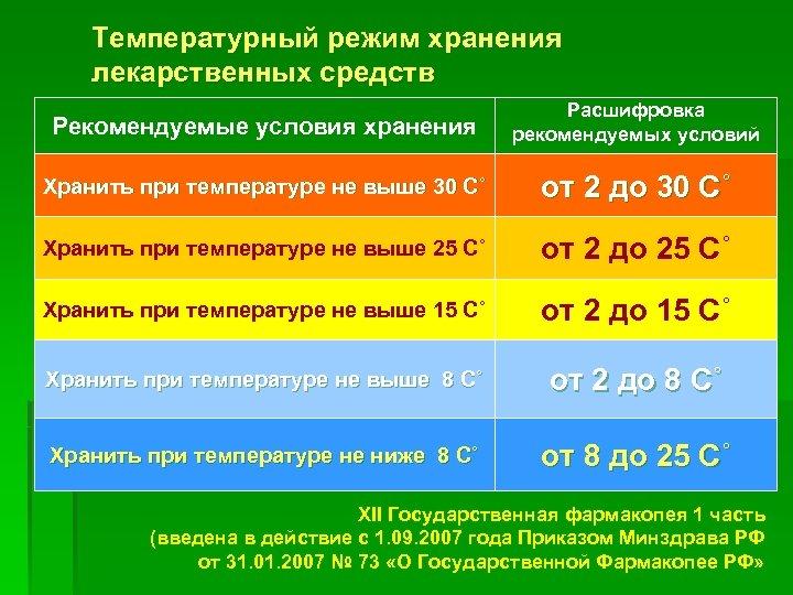 Температурный режим хранения лекарственных средств Рекомендуемые условия хранения Расшифровка рекомендуемых условий Хранить при температуре