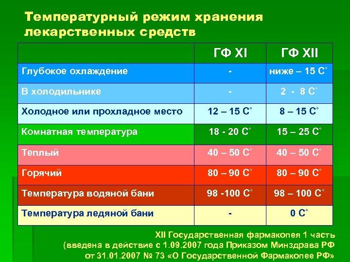 Температурный режим хранения лекарственных средств ГФ XII Глубокое охлаждение - ниже – 15 С˚